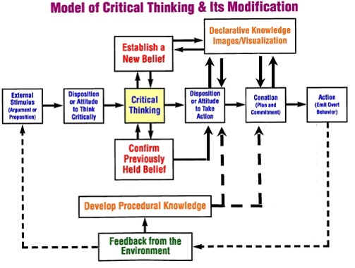 components of analytical and critical thinking