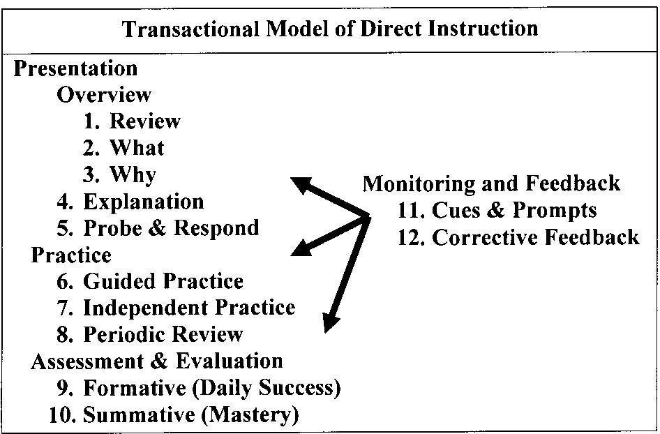 Educational Psychology Interactive A Transactional Model Of Direct